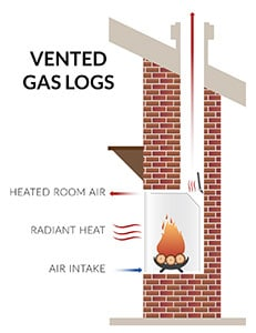 Vented Vs Vent Free Gas Logs What S The Difference